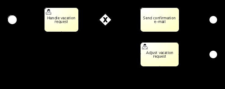 Activiti User Guide