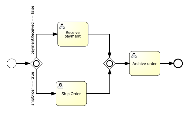 activiti user guide - Bpmn Xml