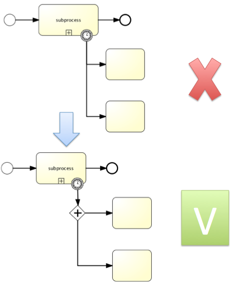 bpmn 2.0 how to use data stoe
